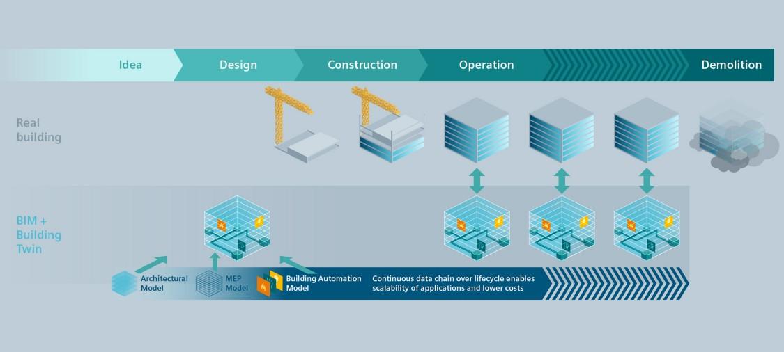 Databehandling for bygninger