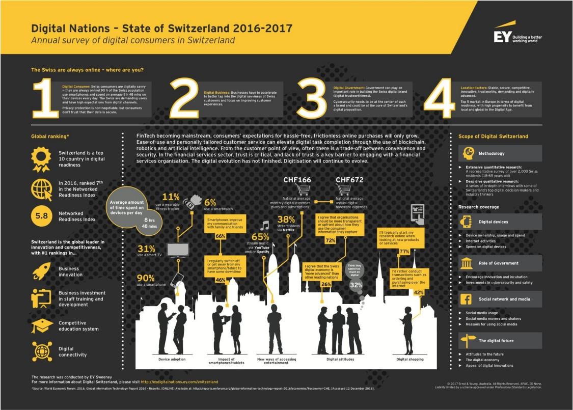 Infographic: Digitalization in Switzerland