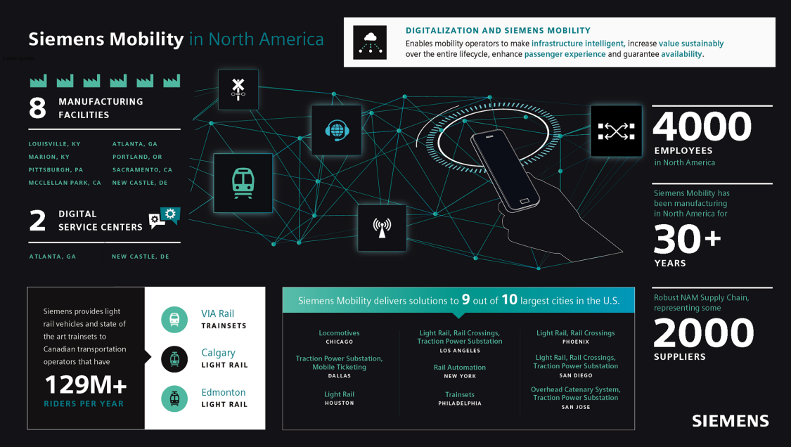 Siemens Mobility in North American Infographic