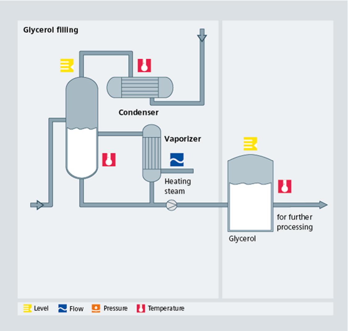 Biodiesel Glycerol Filling process diagram - Siemens USA