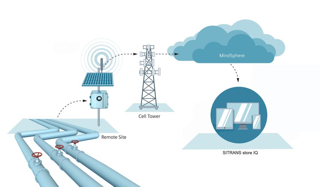 Smart Monitoring app industry applications