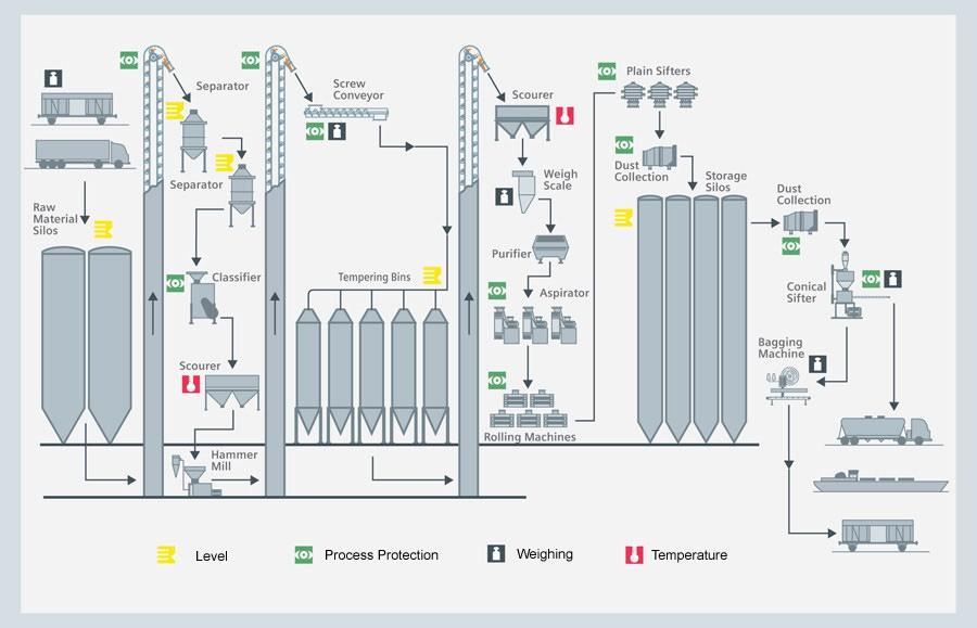 Grain milling process - Siemens USA