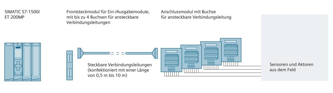 Konfigurationsgrafik SIMATIC TOP connect – vollmodularer Anschluss