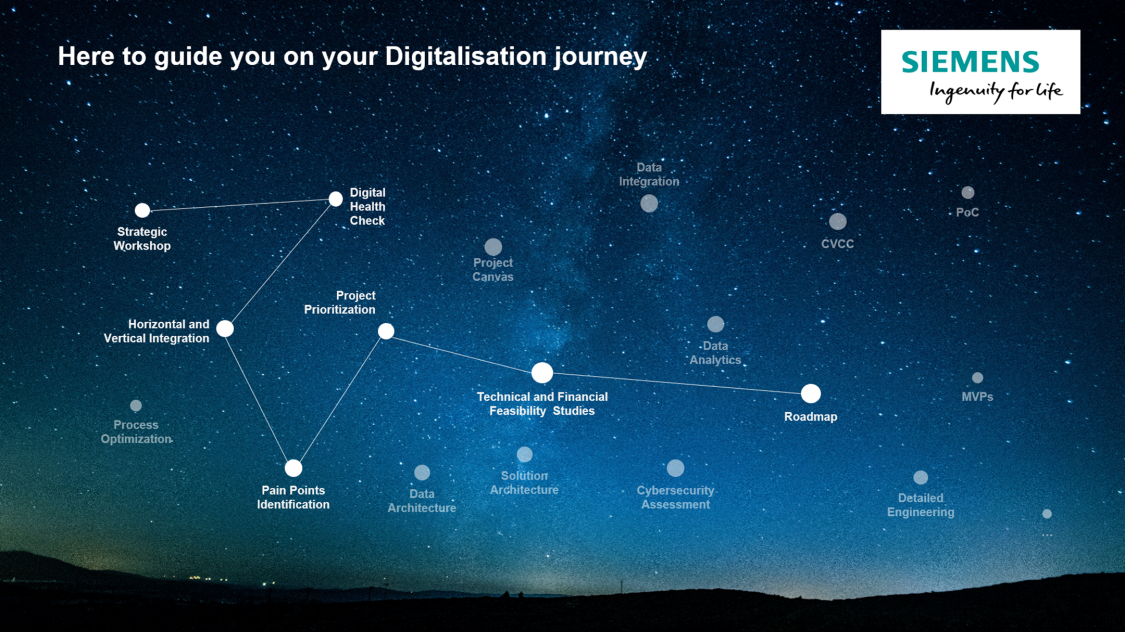 Your Digitalisation journey