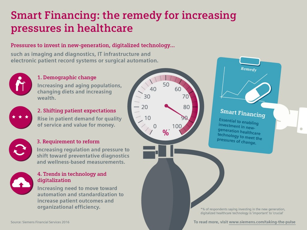 Smart Finance: the remedy for increasing pressures in healthcare
