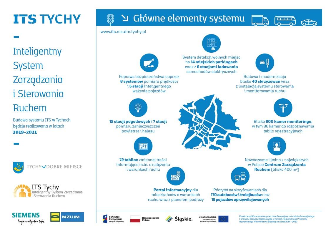 ITS Tychy infografika