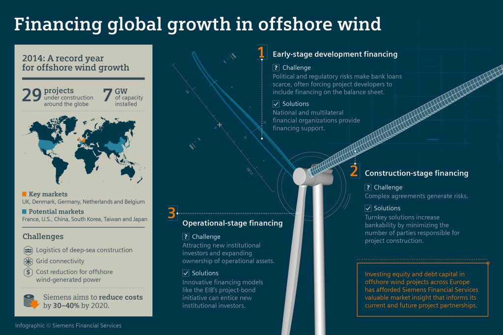 Financing for offshore wind power plants