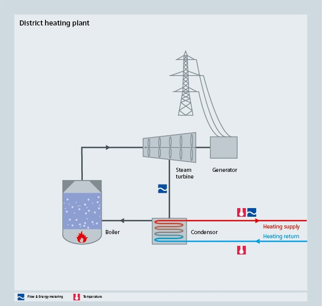 HVAC - District heating - Siemens USA