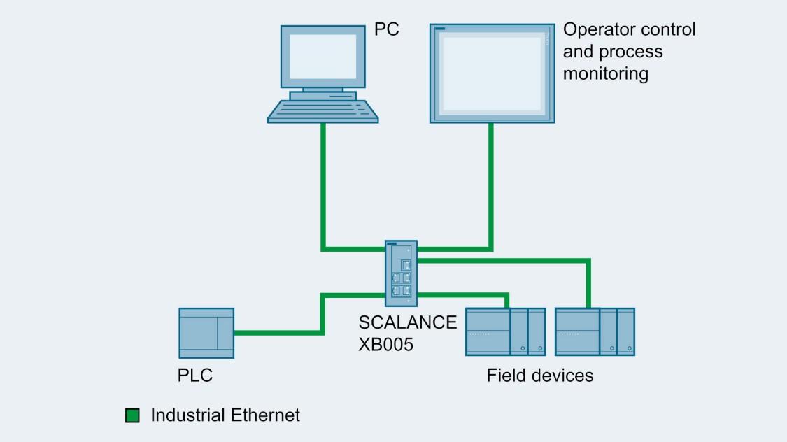 シンプルなマシンネットワークのコンフィギュレーション