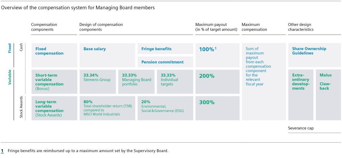Overview of the compensation system for Managing Board Members
