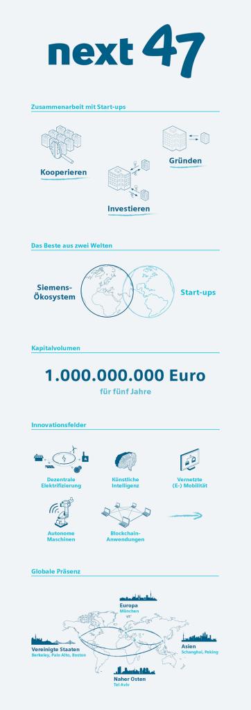 Infografik: next47