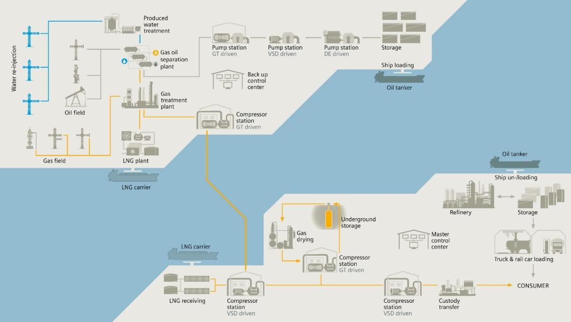 Soluții pentru câmpuri petroliere
