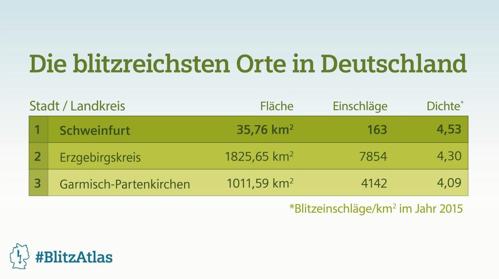 Siemens BlitzAtlas 2015: Die blitzreichsten Orte in Deutschland