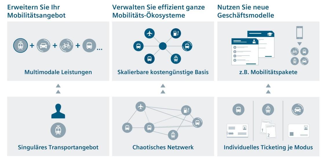 Grafik Mobility Marketplace
