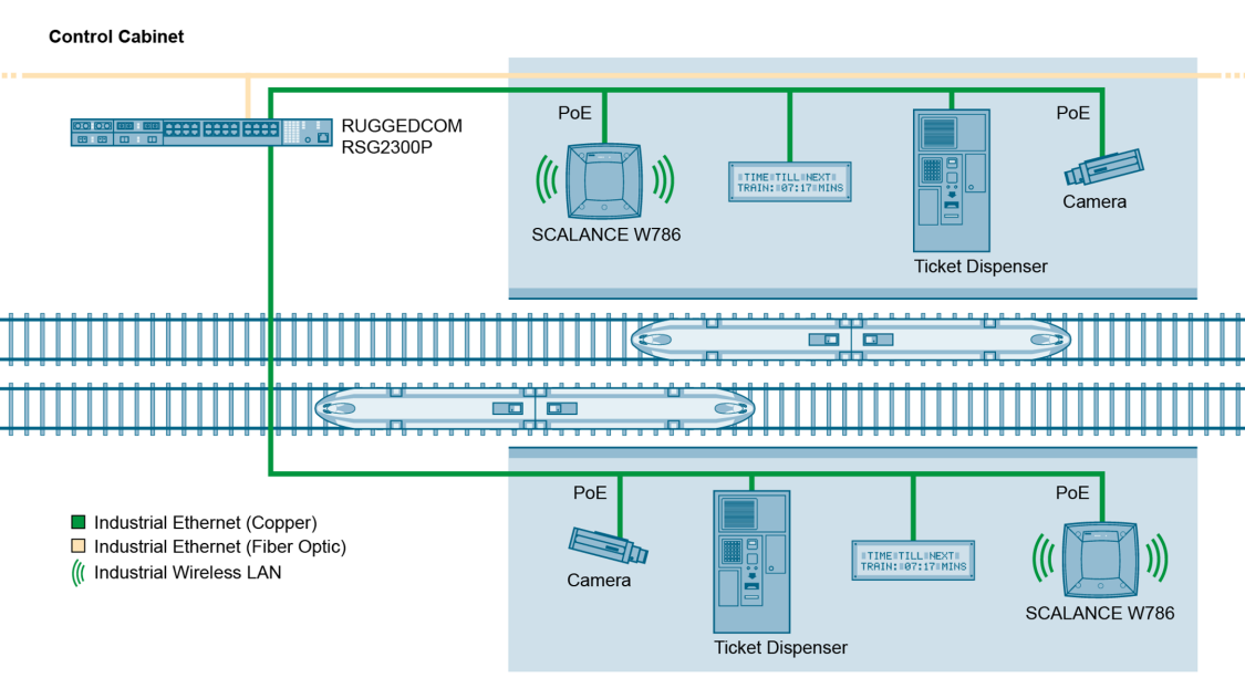 Благодаря большому количеству портов, RUGGEDCOM RSG2300P идеально подходит для подключения точек доступа WiFi, камер и других периферийных PoE устройств.