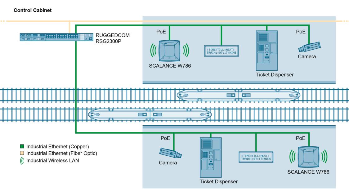 Durch seine hohe Portzahl ist der RUGGEDCOM RSG2300P ideal geeignet für den direkten Anschluss von Wireless LAN, Kameras und anderen Peripheriegeräten.