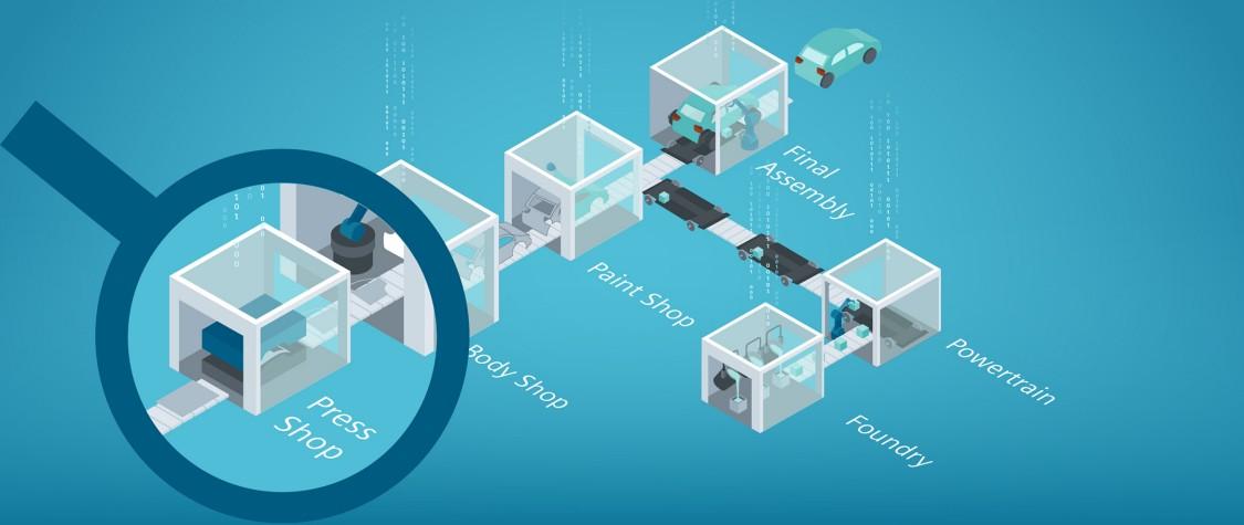 Predictive Services for Presses umfassen drei Module