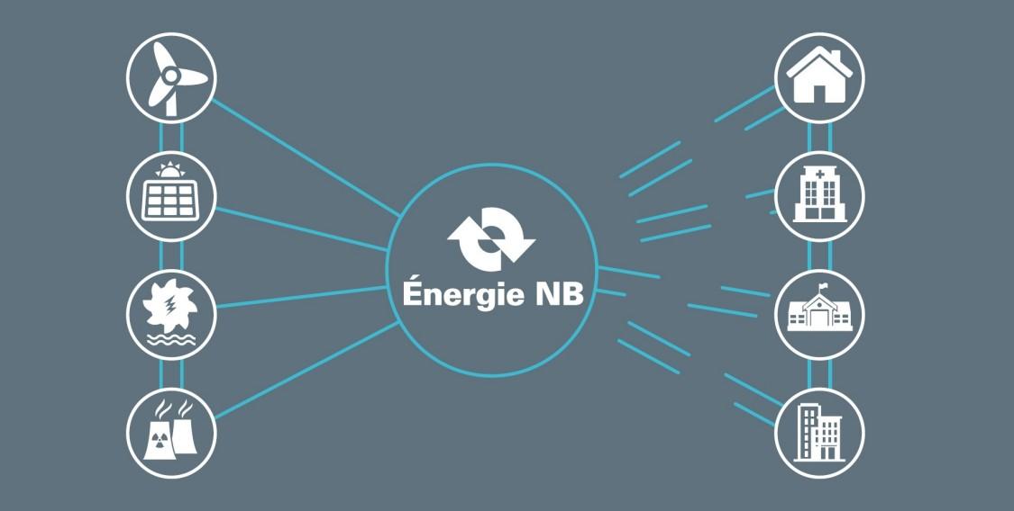 Ce diagramme montre que le réseau intelligent d'ÉnergieNB permet aux sources d'énergie répartie de se connecter au réseau et d'être utilisées par les personnes qui possèdent les actifs et par les services publics, au nom des citoyens