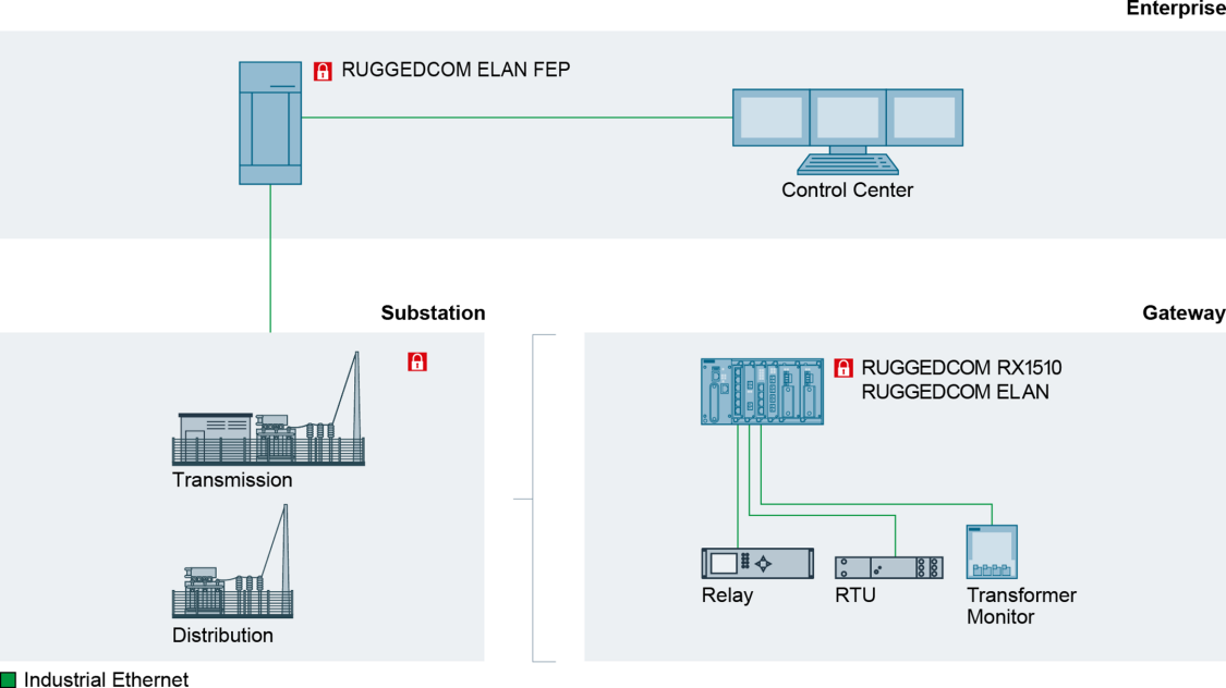 RUGGEDCOM ELAN FEP applications overview