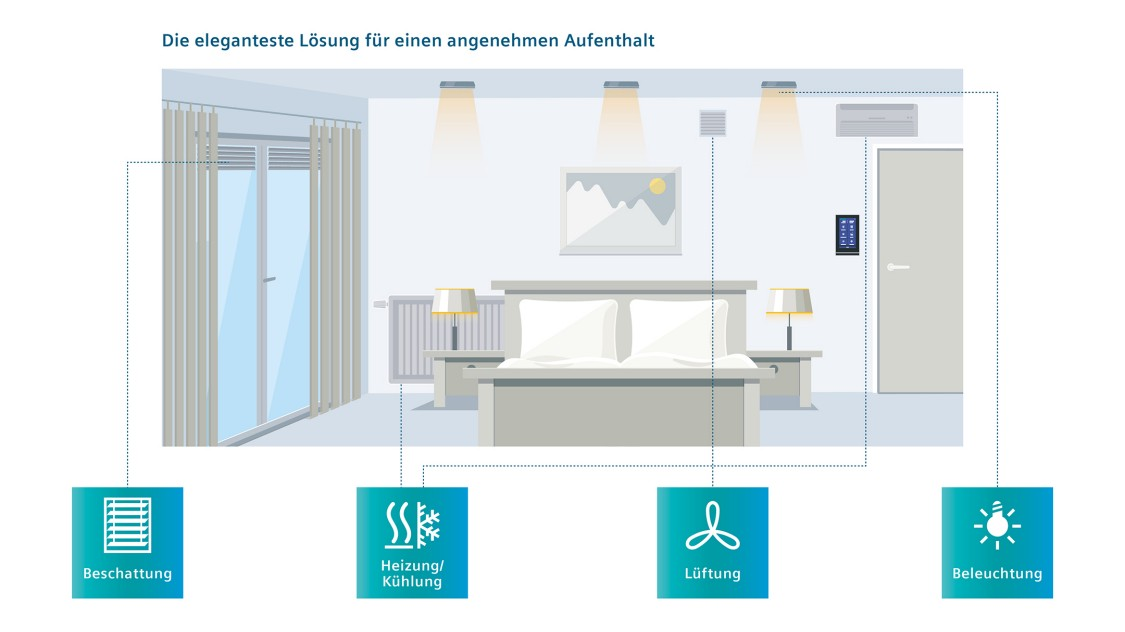 KNX Touch Control TC5 all-in-One-Lösung zur Raumbedienung in Hotels