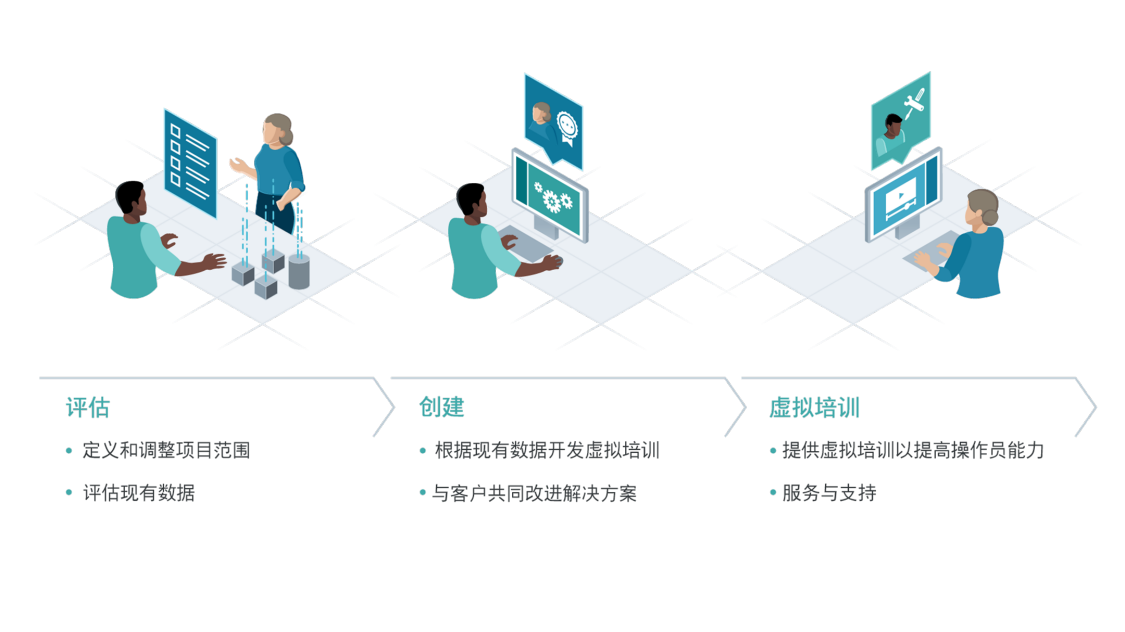 Vizendo Virtual Training Solutions are provided via three distinct modules