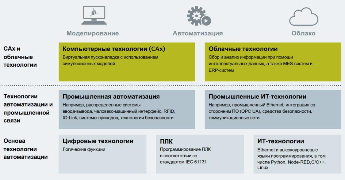 Концепция цифровизации в программе SCE