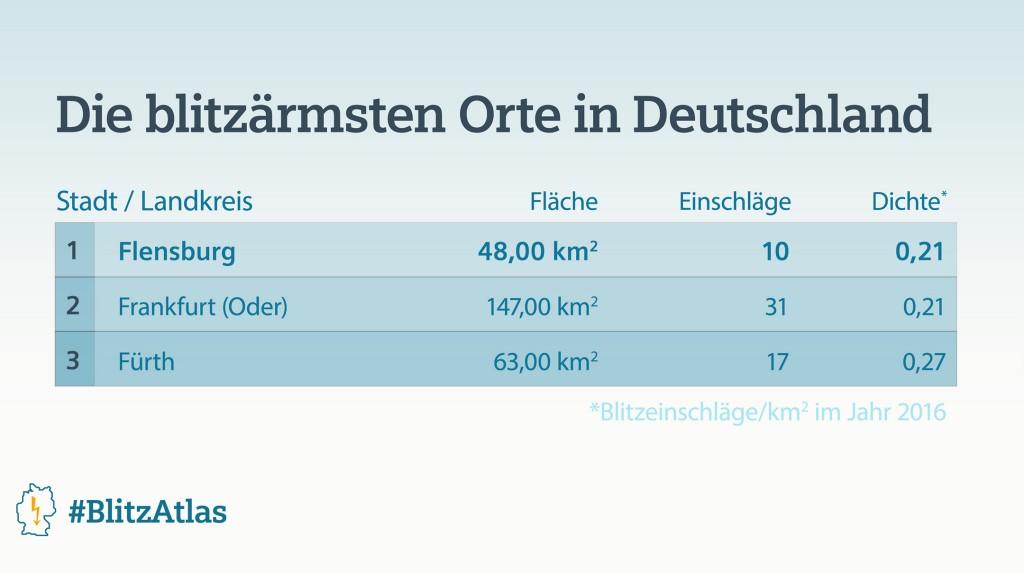 Siemens BlitzAtlas 2016: Die blitzärmsten Orte in Deutschland