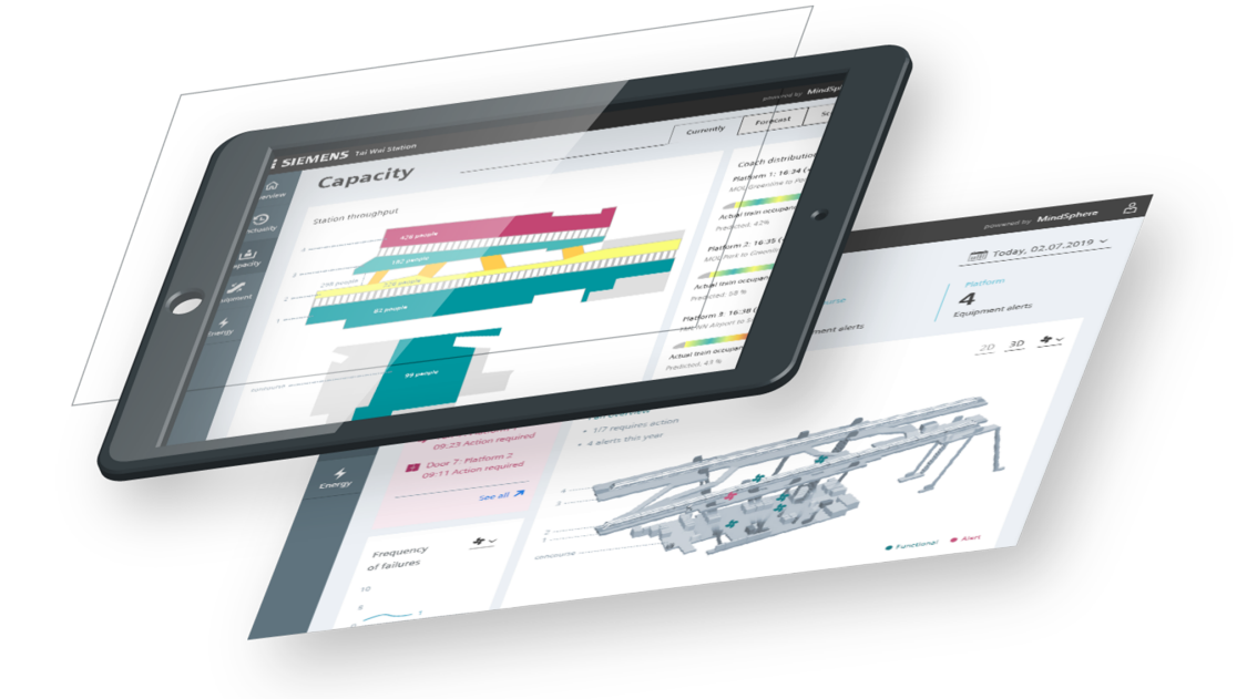 System Performance Dashboard for mass transit station operators