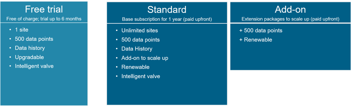 Free trial* Free of charge; trial up to 6 months (1 site 500 data points 10 remote web access connections Data history Upgradable) ; Standard* Base subscription for 1 year (paid upfront) (Unlimited sites 500 data points 10 remote web access connections Data History Add-on to scale up Renewable); Add-on* Extension packages to scale up (paid upfront)(+ 500 data points + 10 remote web access connections + Renewable)