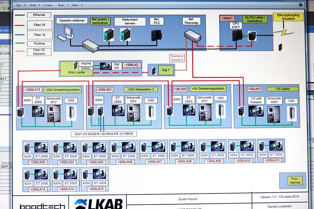 Systemlayout över Simatic ET 200S-motorstartare, frekvensomriktare, fibernät m.m.