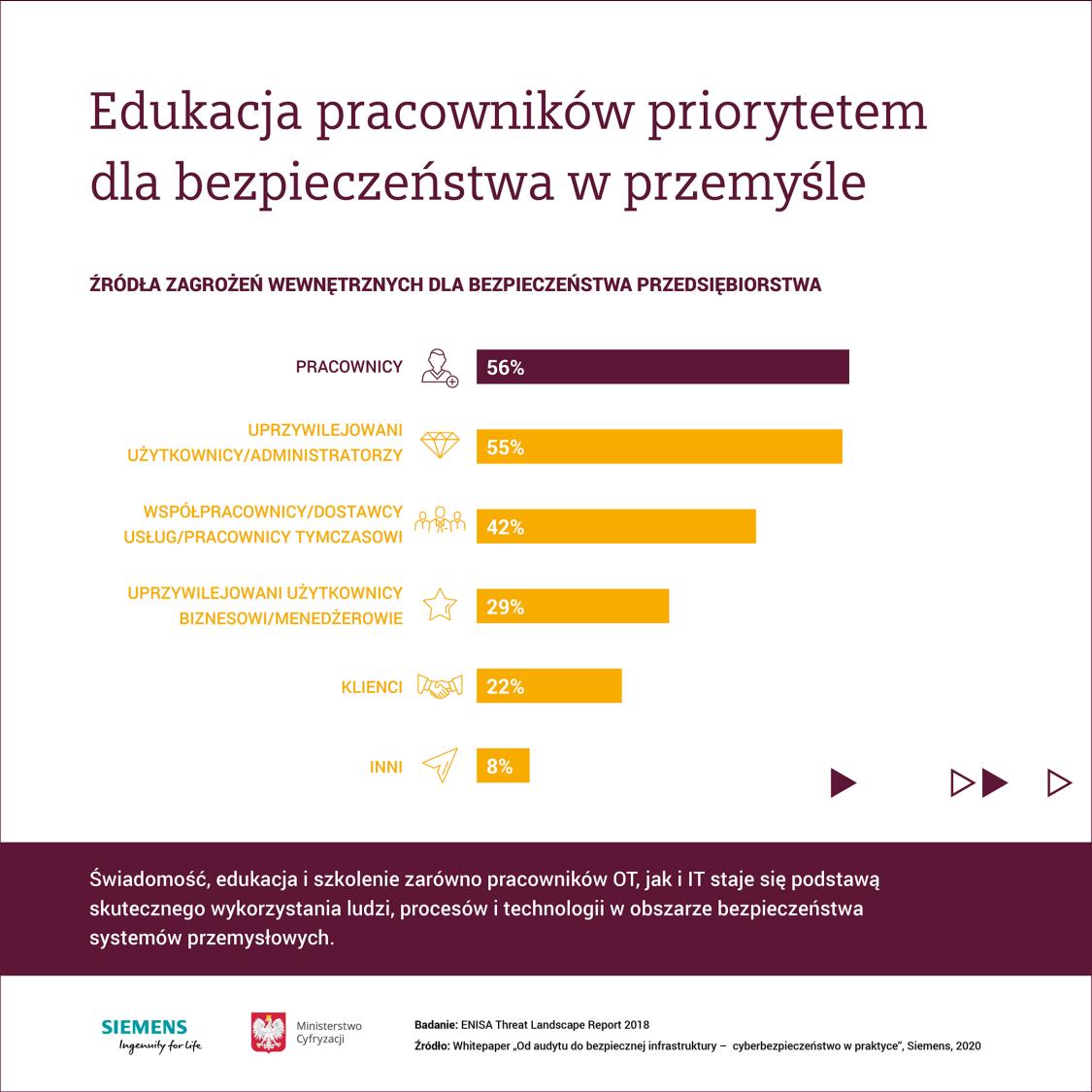 siemens polska - whitepaper - cyberbezpieczeństwo
