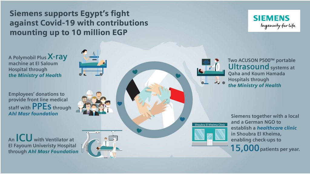 Siemens supports Egypt in the fight against Covid-19