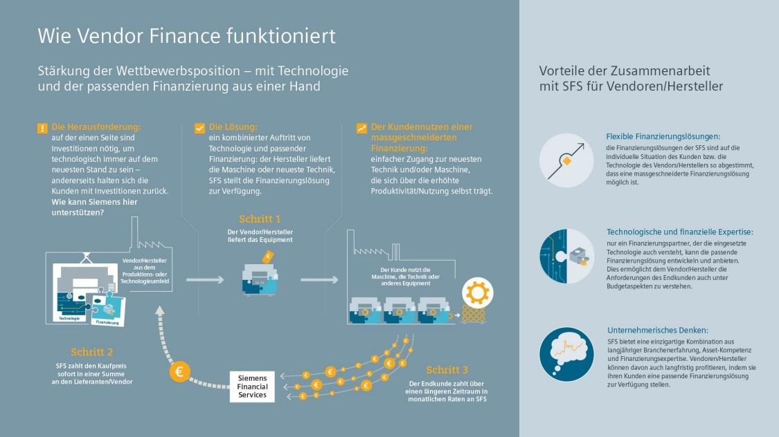 wie vendor finance funktioniert