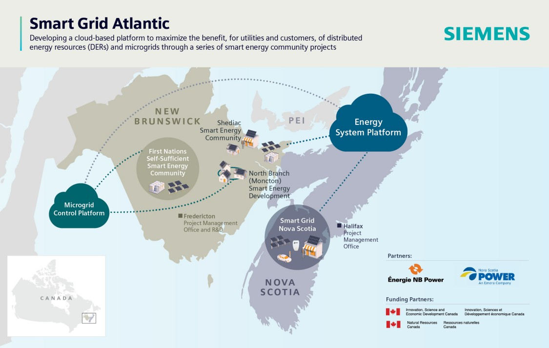 smart grid Atlantic project