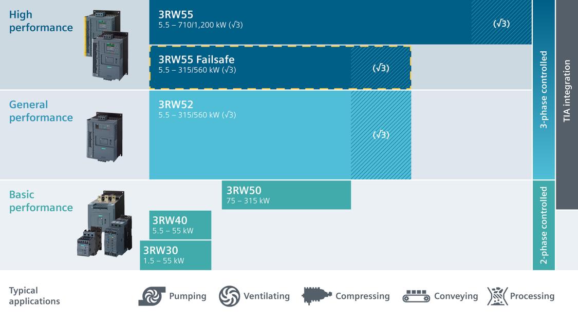 SIRIUS 3RW softstarter matrix overzicht
