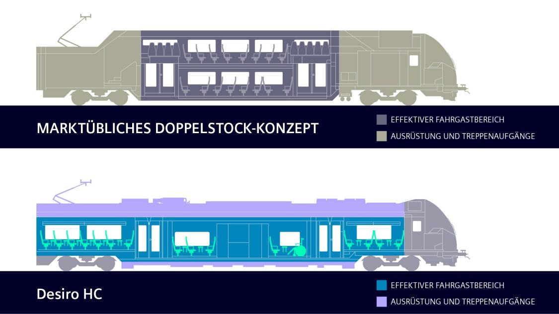 Vergleich zwischen einem Marktüblichen Doppelstock-Konzept und dem Desiro HC Konzept von Siemens