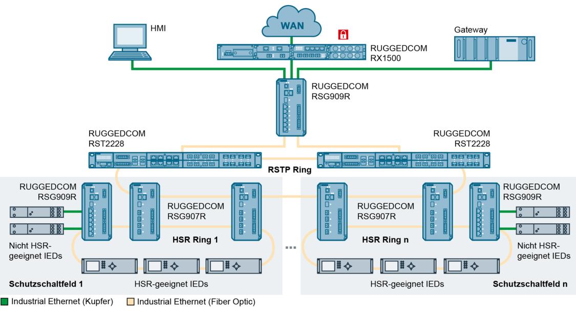 Die RUGGEDCOM RSG907R und RSG909R Switches, die jeden HSR-Ring abschließen, können über ihre Kopplungsports direkt mit RSTP-Netzwerken verbunden werden.