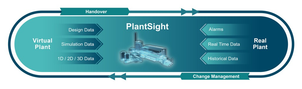 PlantSight Cycle Visual