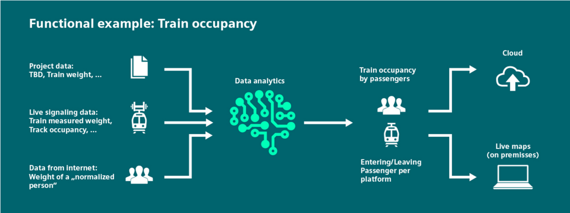 This is how the data analytics for train occupancy works
