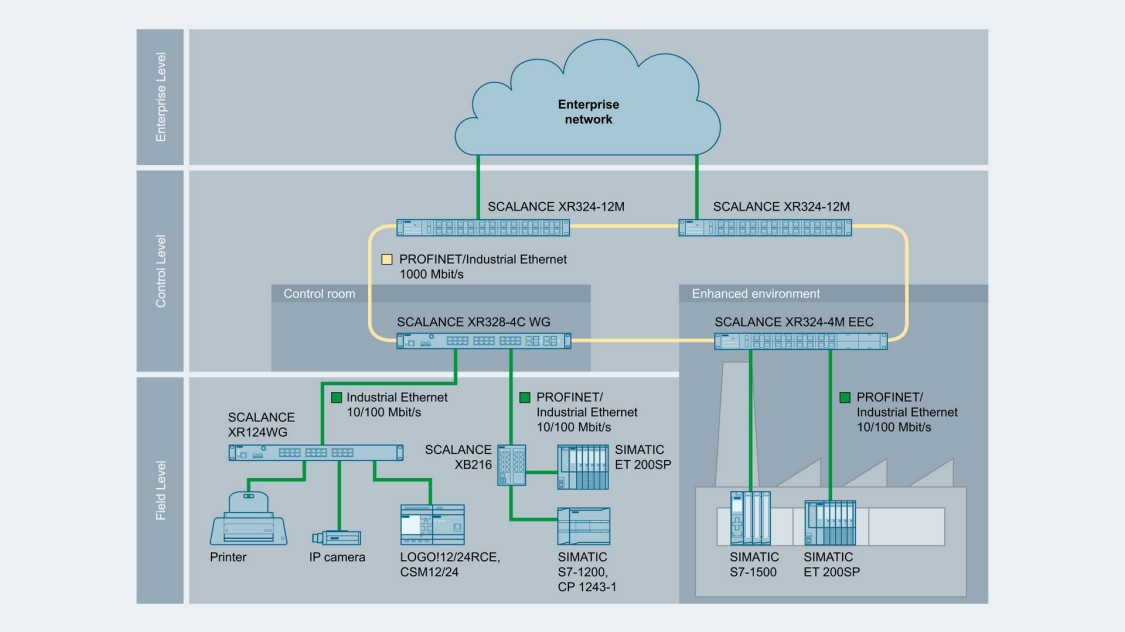 Image of network topology with SCALANCE XR-300 switches