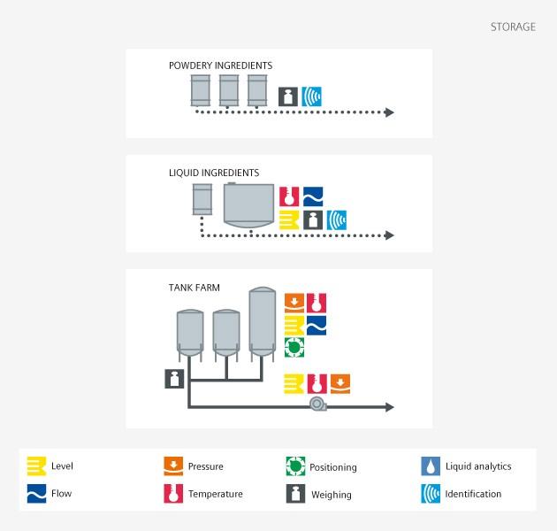 Chemical storage process - Siemens USA