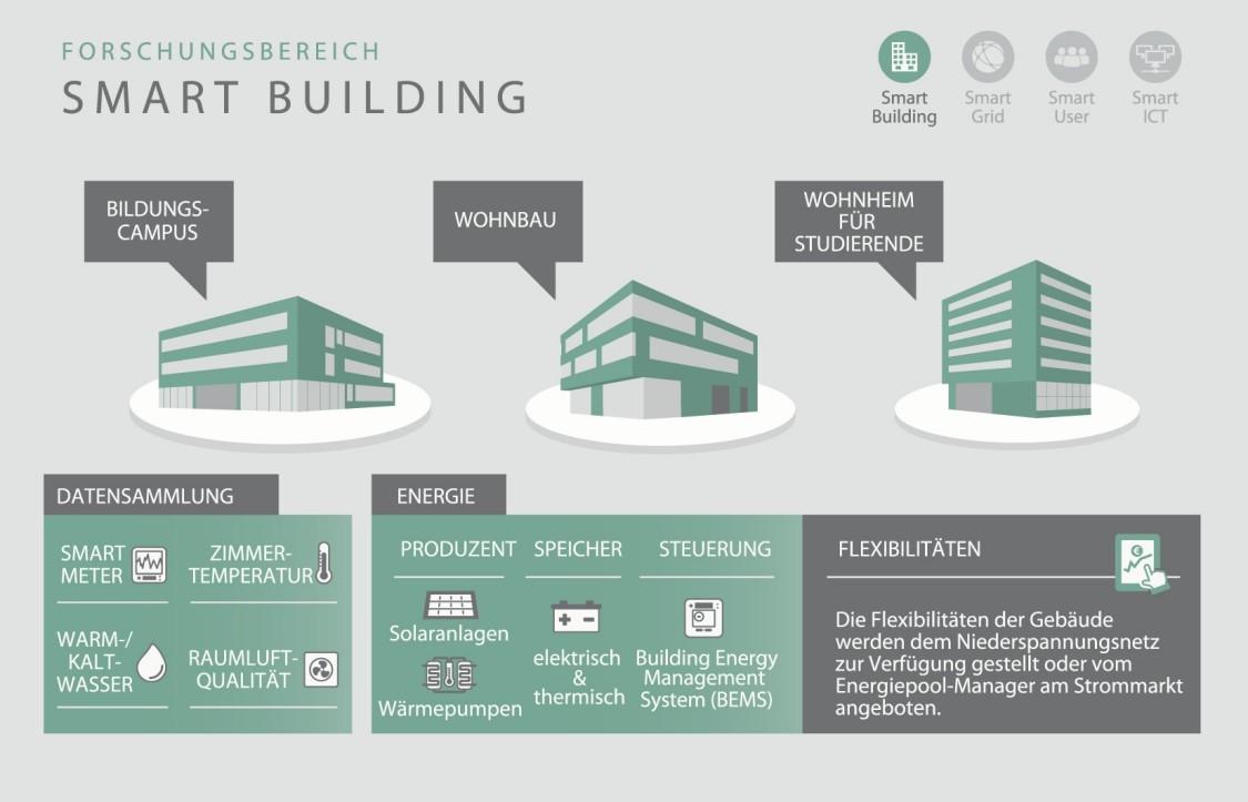 Forschungsbereich Smart Building