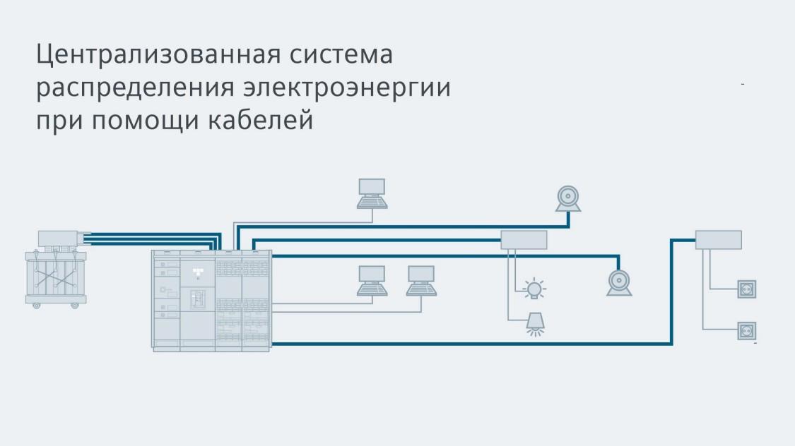Централизованная система распределения электроэнергии при помощи кабелей