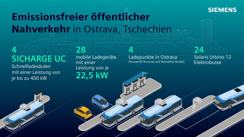 Der bisher größte Auftrag für Elektrobusse in Tschechien beinhaltet vier Sicharge UC Ladestationen von Siemens mit einer effektiven Höchstleistung von je 400 kW sowie Software für die Energieautomatisierung.
