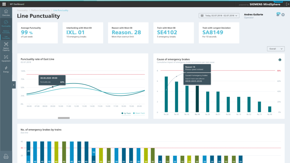 System Performance Dashboard software screenshot showing line punctuality KPIs