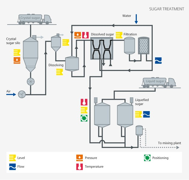 Soft drinks sugar treatment process diagram - Siemens USA