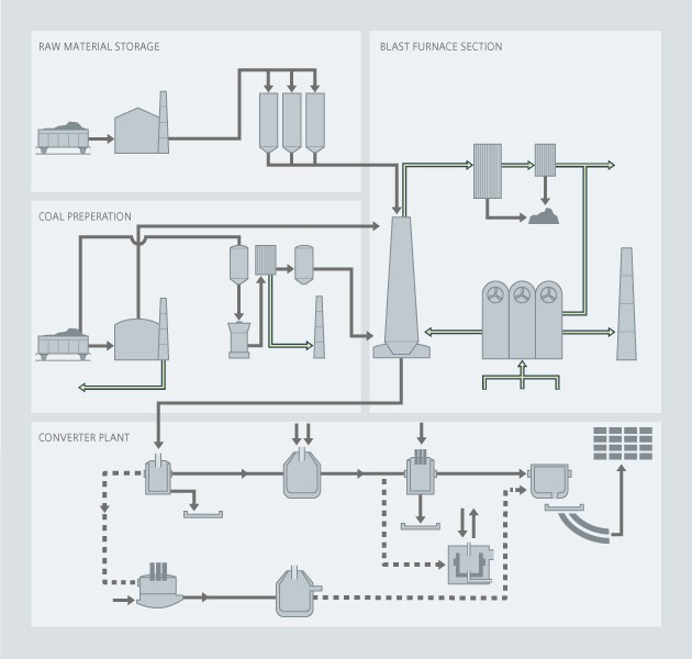 Steelmaking overview process diagram - Siemens USA