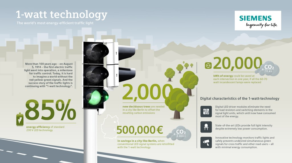 The world's most energy-efficient traffic light