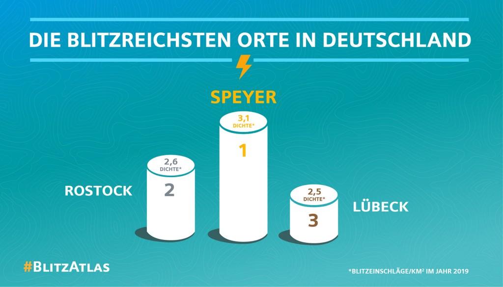 Siemens BlitzAtlas 2019