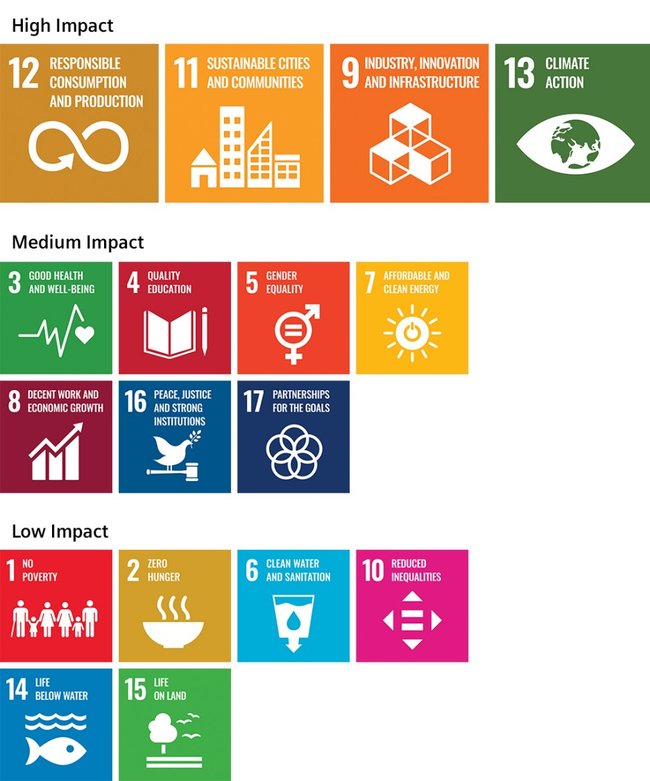 Sustainable Development als overview